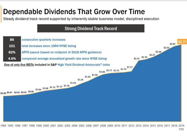 Realty Income Dividend