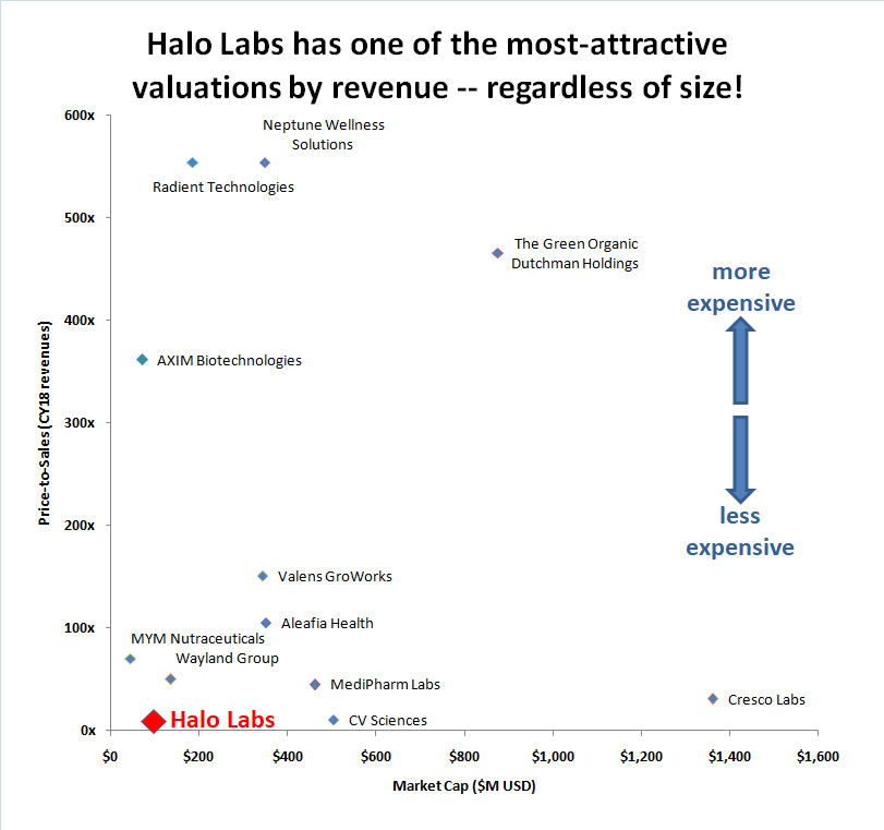 Halo Labs (AGEEF:OTC) -- A Small-Cap Cannabis Extracts