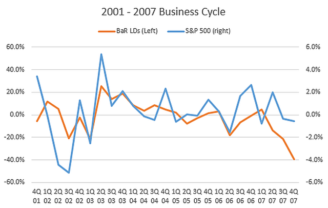 2001 - 2007 Business Cycle