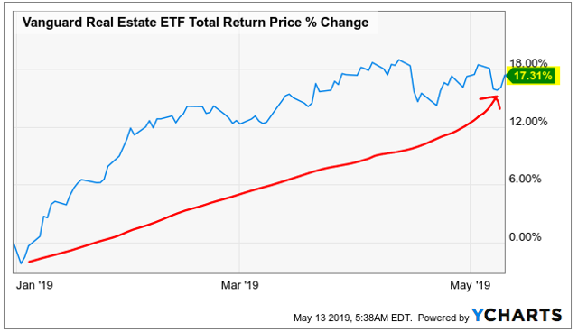 REITs surge to the upside in 2019