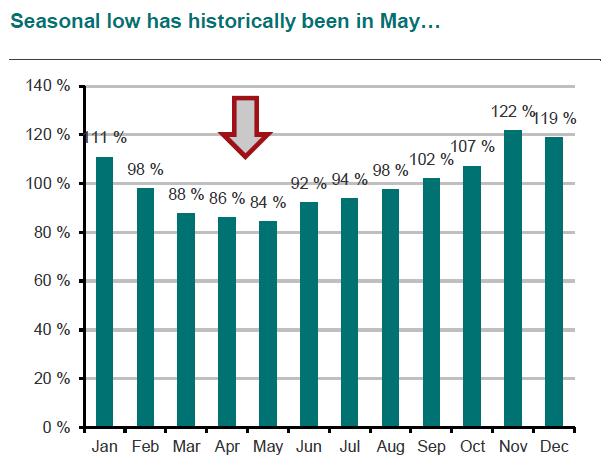 Seasonality in LNG shipping spot rates