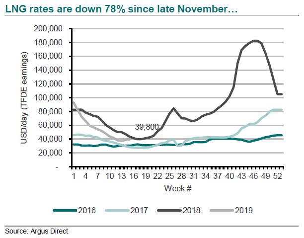 LNG Shipping Spot Rates, 2016-2019