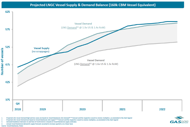 Projected Supply/Demand Balance