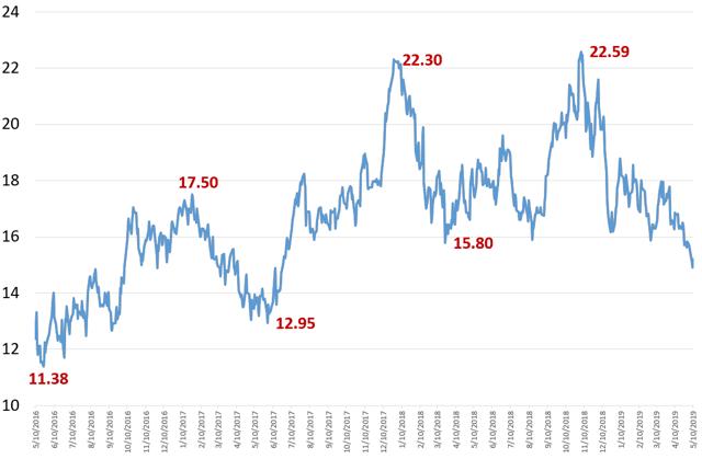 GLOG - Share Price, last 3 years