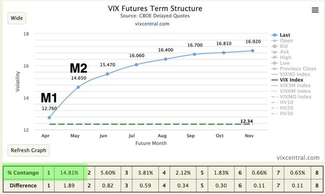 M1:M2 VIX futures contango on Apr 16, 2019