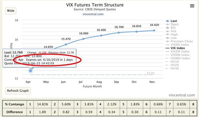 M1:M2 VIX futures showing 1 day to expiration