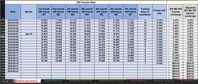 VTS spreadsheet showing necessary data