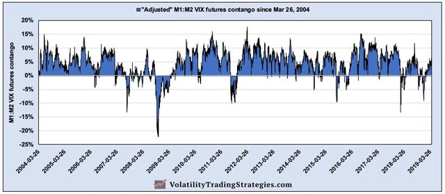 M1:M2 VIX futures contango since inception