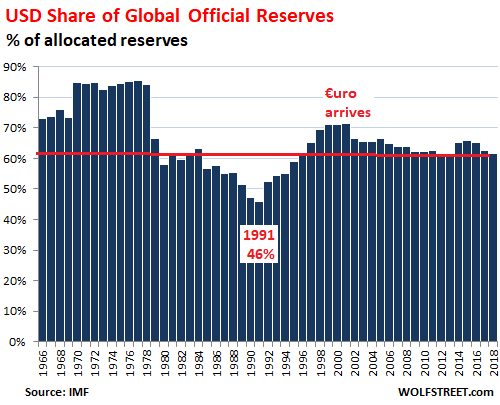 https://wolfstreet.com/wp-content/uploads/2019/04/Global-Reserve-Currencies-USD-share-annual-2018-Q4-.png