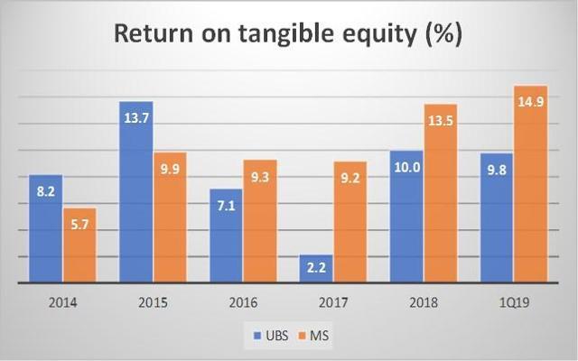 UBS versus Morgan Stanley
