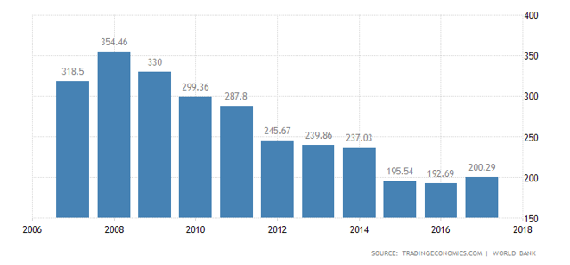 Greek GDP