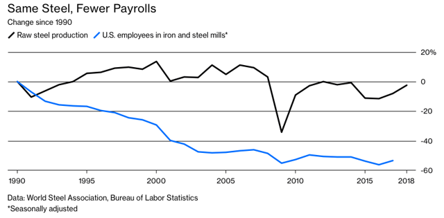 Steel Production and Employment