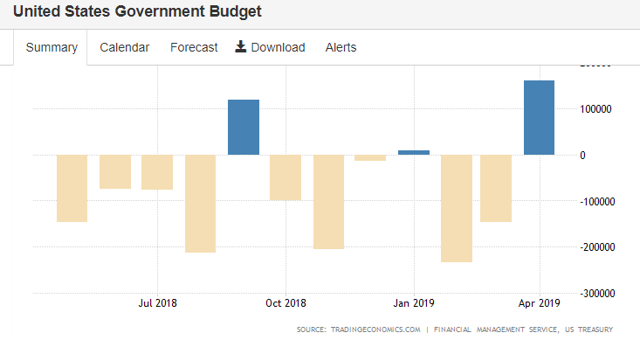 USA gov budget april 2019