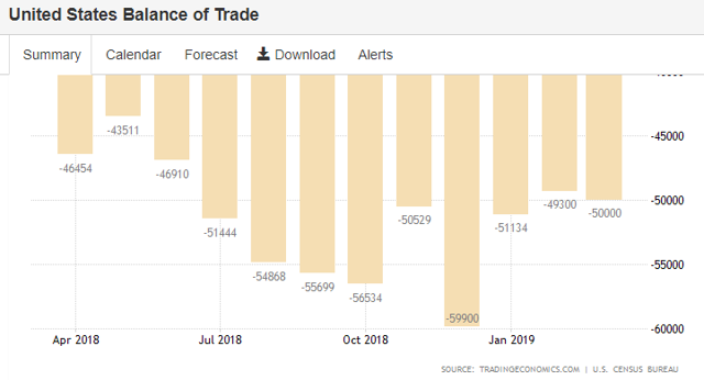 USA balance of trade to April 2019