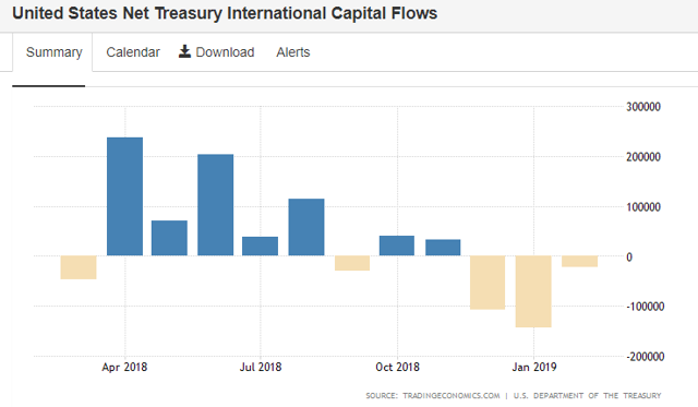 USA capital flows to April 2019