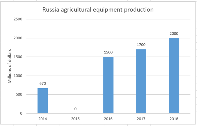 Russia agricultural equipment production