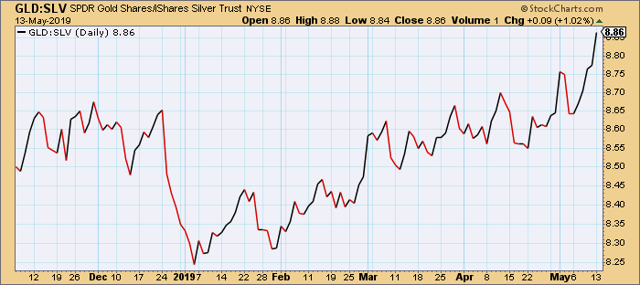 SPDR Gold Trust vs. iShares Silver Trust
