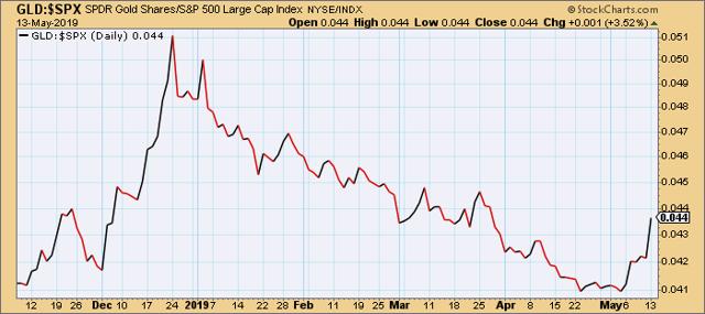 SPDR Gold Trust vs. S&P 500 Index