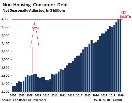 non-mortgage-debt-2019