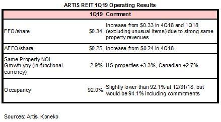 AX 1Q19 Operating Results