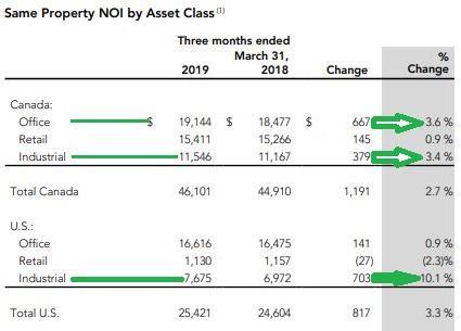 AX 1Q19 Same property NOI