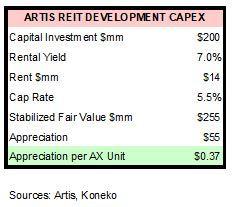 AX Development Capex accretion