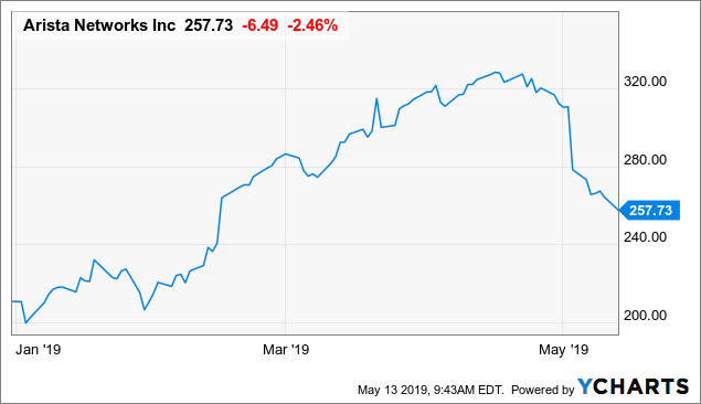 Arista Networks: Ignore The Bearish Noise