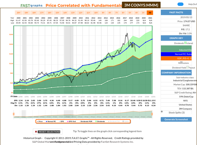 3M historic price chart