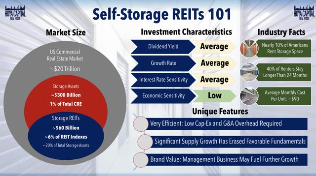 self-storage REIT overview 2019