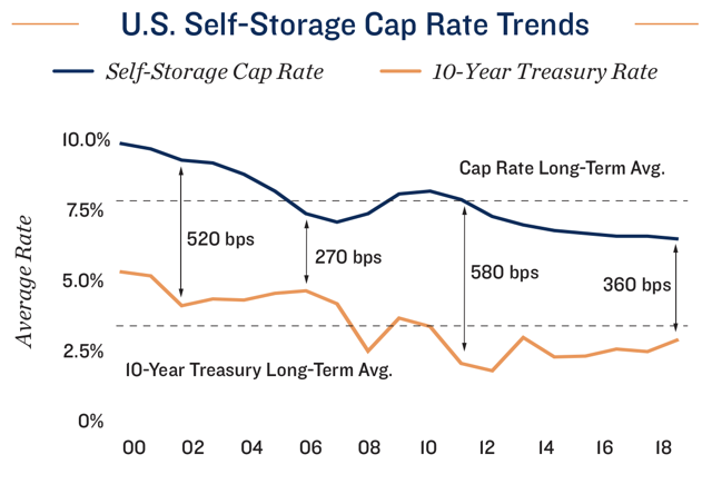 self-storage cap rates