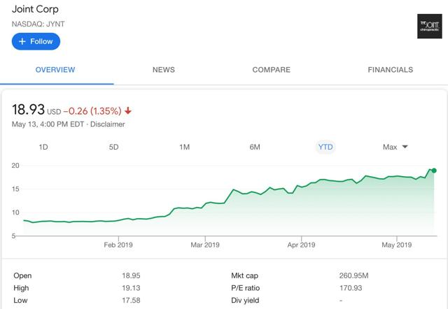 The Joint Stock Chart
