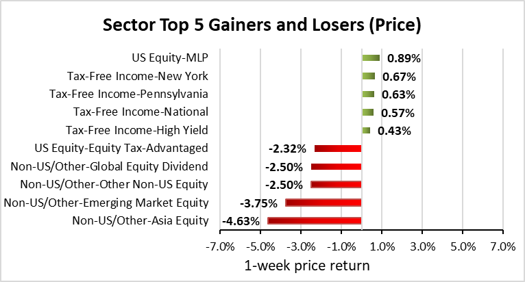 Weekly Closed-End Fund Roundup: EIM Tender Closes