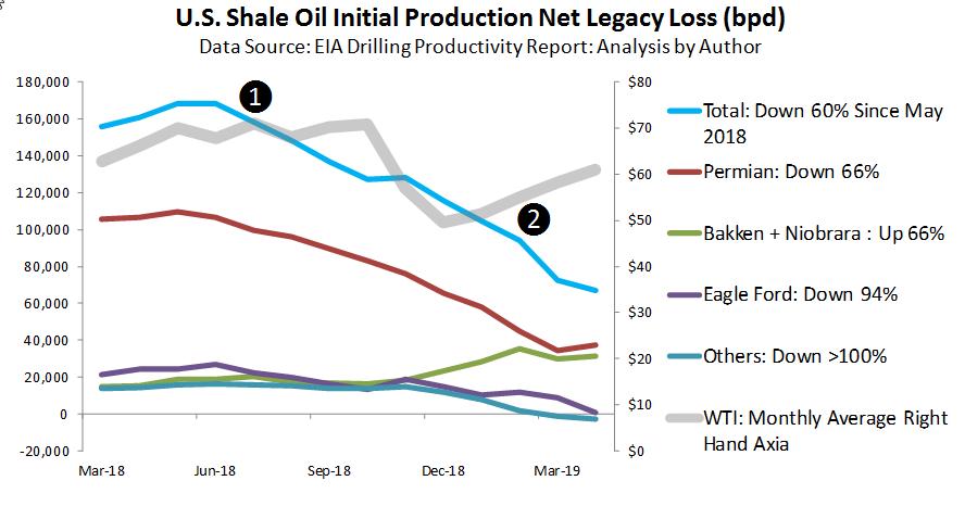 Geopolitics Aside: Beware An Oil Supply Crunch In 2020