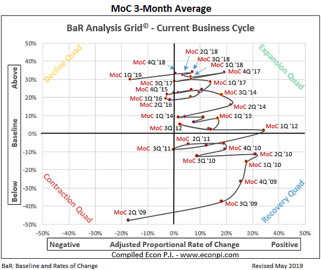 Current business cycle