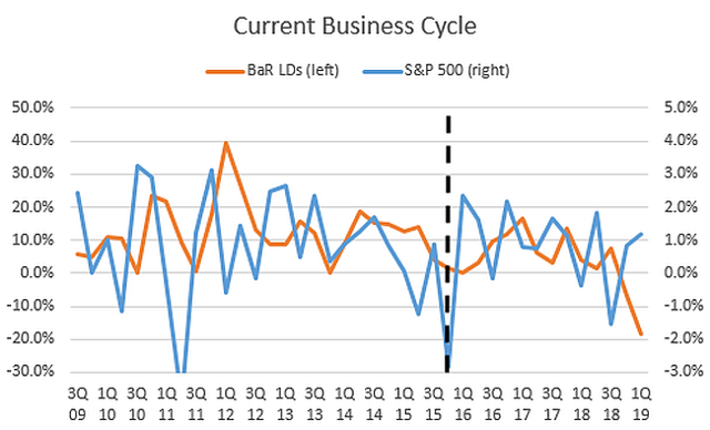 Current business cycle showing leading indicators and S&P 500