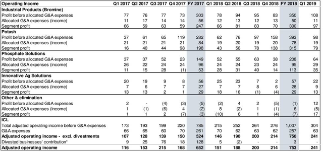 Israel Chemicals quarterly results
