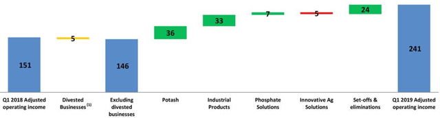 Israel Chemicals Q1 2019 bridge