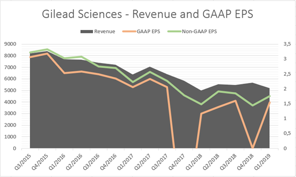 Gilead Sciences: Revenue and EPS (GAAP and non-GAAP)
