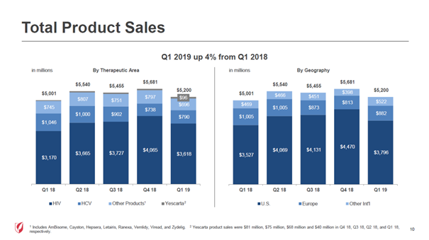 Gilead Sciences: Product sales by geography and therapeutic area