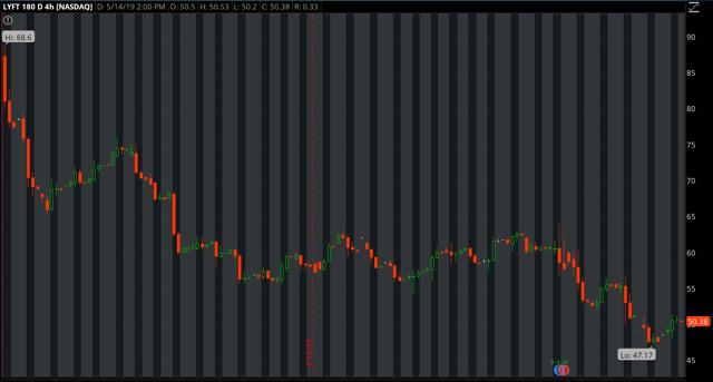 LYFT share price chart