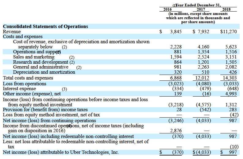 Lyft ipo financial statements