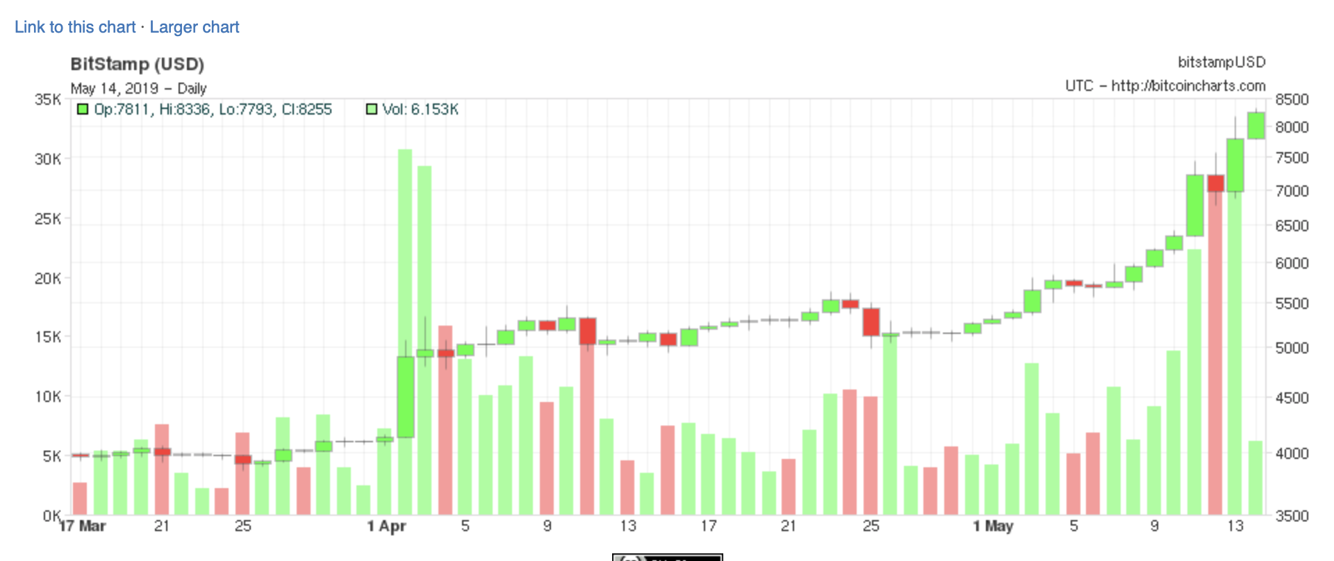 Bitcoin volume trend