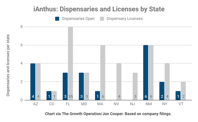 iAnthus: Dispensary footprint by state