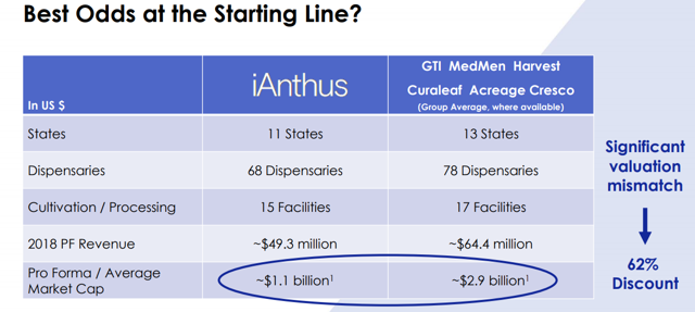iAnthus believes that it trades at a discount compared to peers.