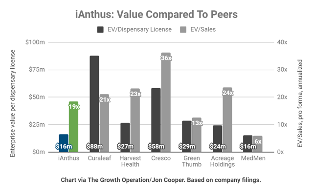 iAnthus perhaps trades at a slight discount to peers, especially Curaleaf, Harvest Health, and Cresco Labs