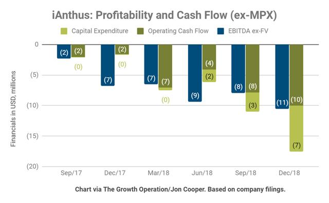 iAnthus is not profitable and lost $11 million in EBITDA last quarter.