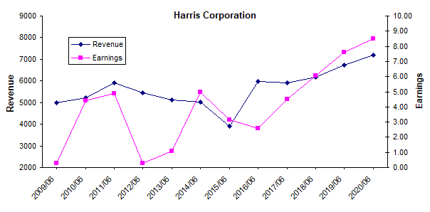 Harris revenue and earnings history chart