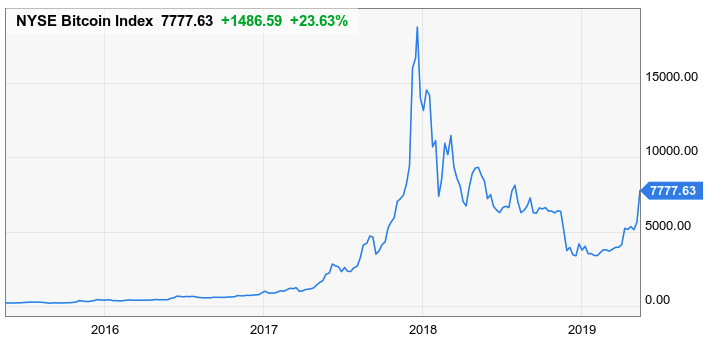 is cryptocurrency bubble