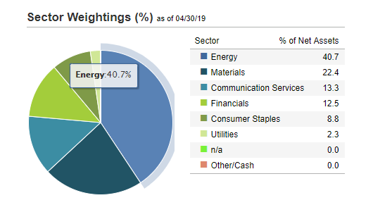 RSX ETF Sector Weightings