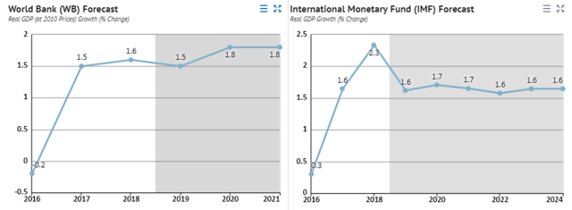 Russia economic growth forecast